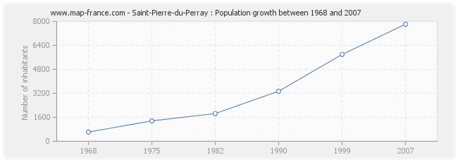 Population Saint-Pierre-du-Perray