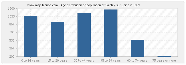 Age distribution of population of Saintry-sur-Seine in 1999