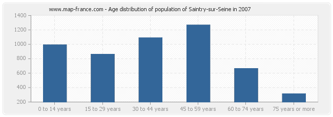 Age distribution of population of Saintry-sur-Seine in 2007
