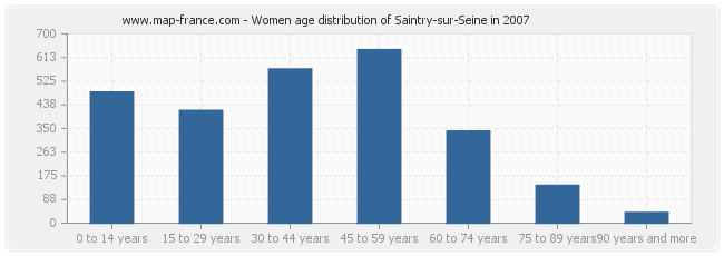 Women age distribution of Saintry-sur-Seine in 2007