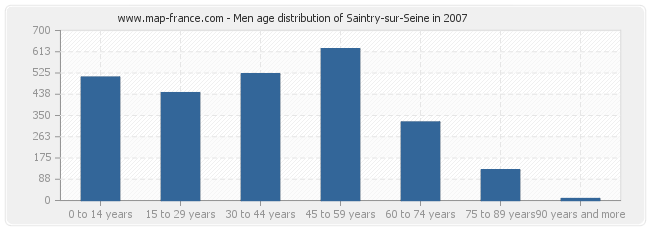 Men age distribution of Saintry-sur-Seine in 2007