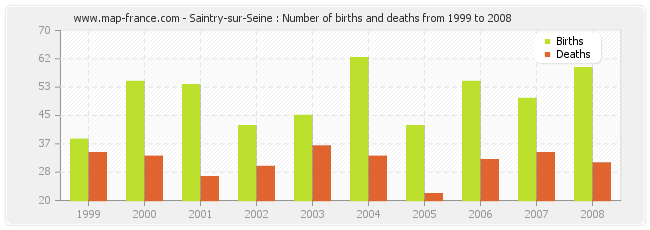 Saintry-sur-Seine : Number of births and deaths from 1999 to 2008