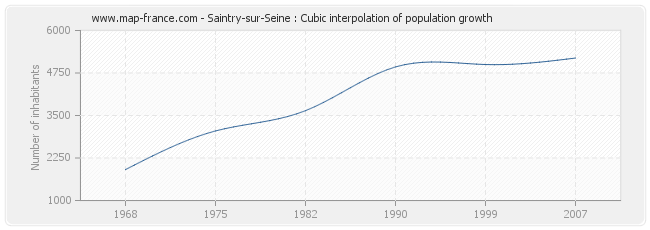 Saintry-sur-Seine : Cubic interpolation of population growth