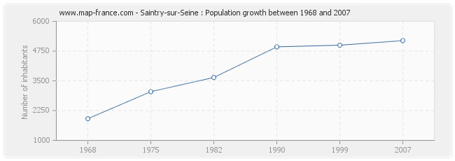 Population Saintry-sur-Seine