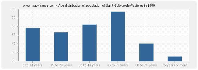 Age distribution of population of Saint-Sulpice-de-Favières in 1999