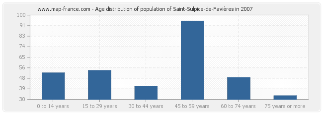 Age distribution of population of Saint-Sulpice-de-Favières in 2007