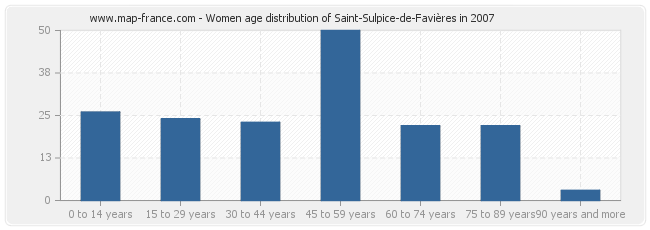 Women age distribution of Saint-Sulpice-de-Favières in 2007