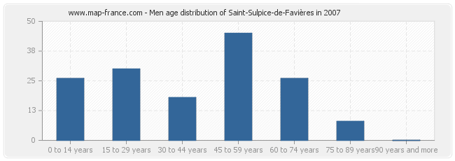 Men age distribution of Saint-Sulpice-de-Favières in 2007