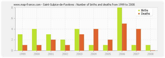 Saint-Sulpice-de-Favières : Number of births and deaths from 1999 to 2008