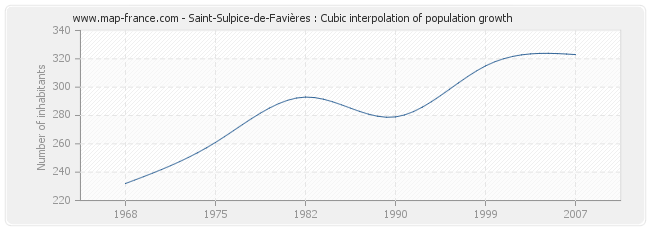 Saint-Sulpice-de-Favières : Cubic interpolation of population growth