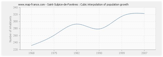 Saint-Sulpice-de-Favières : Cubic interpolation of population growth
