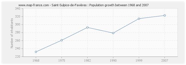 Population Saint-Sulpice-de-Favières