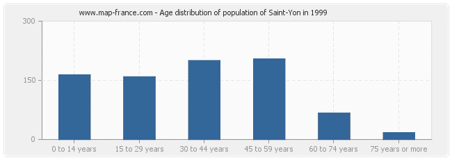 Age distribution of population of Saint-Yon in 1999