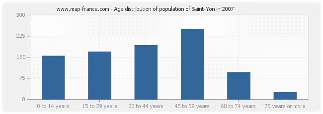 Age distribution of population of Saint-Yon in 2007