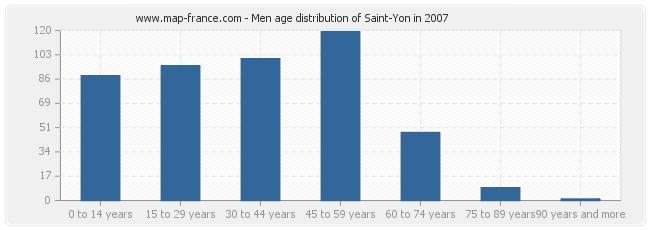 Men age distribution of Saint-Yon in 2007