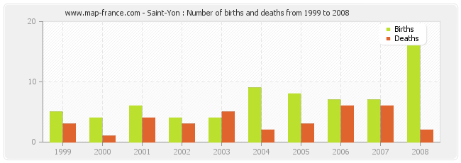 Saint-Yon : Number of births and deaths from 1999 to 2008