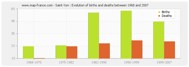 Saint-Yon : Evolution of births and deaths between 1968 and 2007