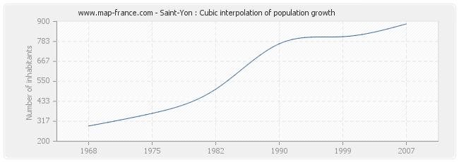 Saint-Yon : Cubic interpolation of population growth