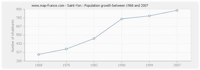 Population Saint-Yon