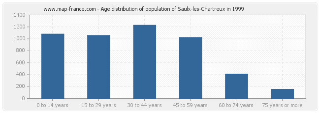 Age distribution of population of Saulx-les-Chartreux in 1999