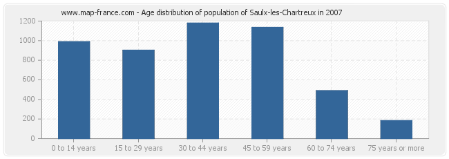 Age distribution of population of Saulx-les-Chartreux in 2007