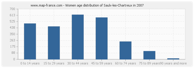 Women age distribution of Saulx-les-Chartreux in 2007