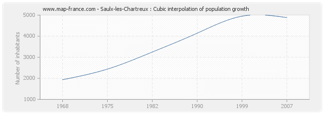 Saulx-les-Chartreux : Cubic interpolation of population growth