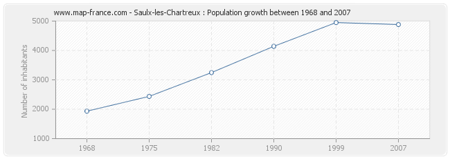 Population Saulx-les-Chartreux