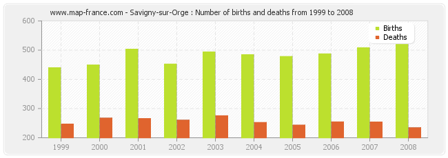 Savigny-sur-Orge : Number of births and deaths from 1999 to 2008