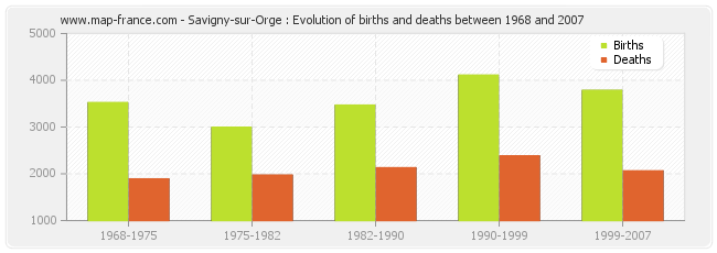 Savigny-sur-Orge : Evolution of births and deaths between 1968 and 2007