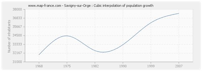 Savigny-sur-Orge : Cubic interpolation of population growth