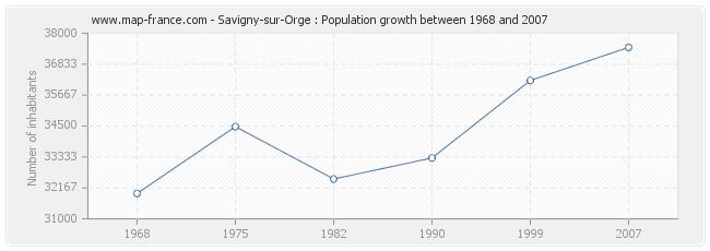 Population Savigny-sur-Orge