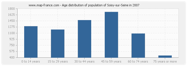 Age distribution of population of Soisy-sur-Seine in 2007