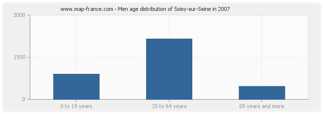 Men age distribution of Soisy-sur-Seine in 2007