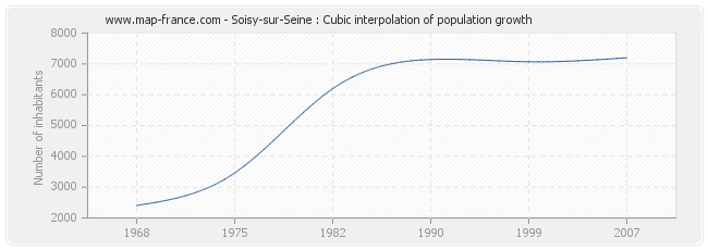 Soisy-sur-Seine : Cubic interpolation of population growth