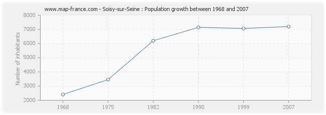 Population Soisy-sur-Seine