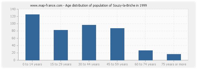 Age distribution of population of Souzy-la-Briche in 1999