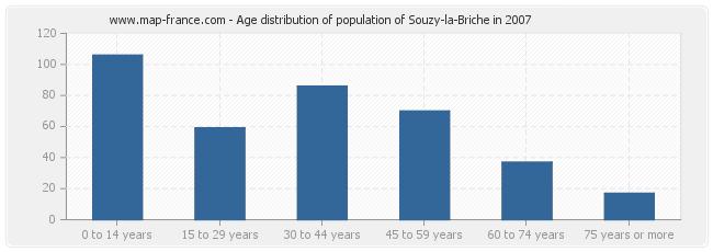 Age distribution of population of Souzy-la-Briche in 2007