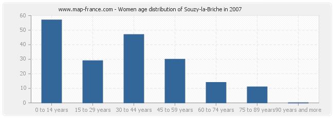 Women age distribution of Souzy-la-Briche in 2007