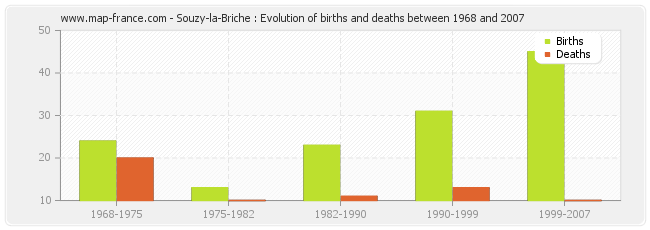 Souzy-la-Briche : Evolution of births and deaths between 1968 and 2007