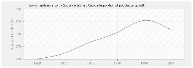 Souzy-la-Briche : Cubic interpolation of population growth