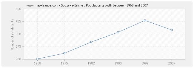Population Souzy-la-Briche
