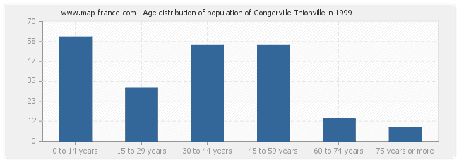 Age distribution of population of Congerville-Thionville in 1999