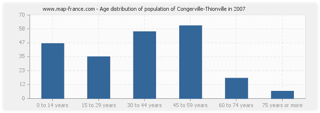 Age distribution of population of Congerville-Thionville in 2007