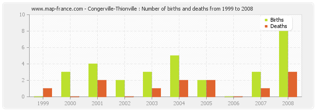 Congerville-Thionville : Number of births and deaths from 1999 to 2008