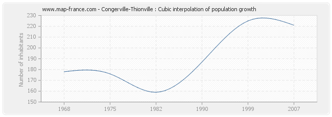 Congerville-Thionville : Cubic interpolation of population growth