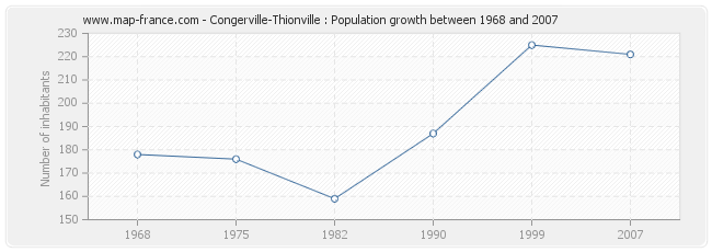 Population Congerville-Thionville