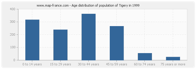 Age distribution of population of Tigery in 1999