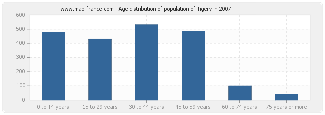 Age distribution of population of Tigery in 2007
