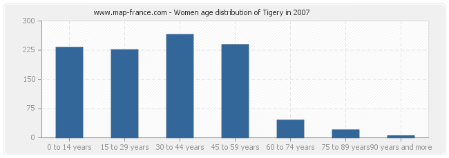 Women age distribution of Tigery in 2007